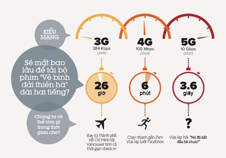 so sánh mạng internet 2g 3g 4g 5g.jpg